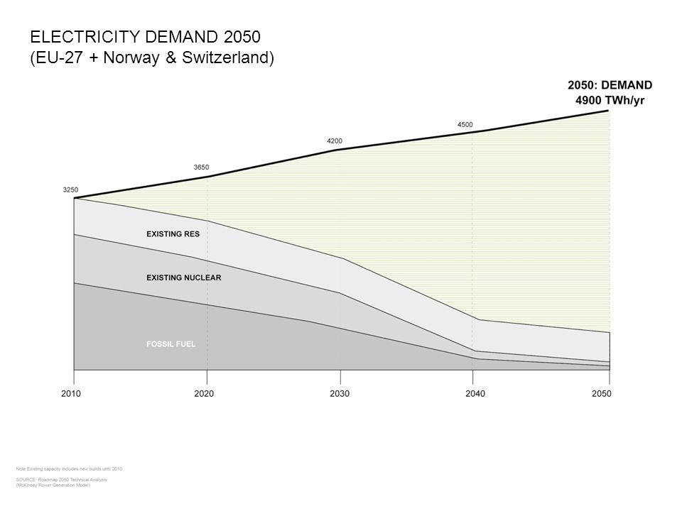 ELECTRICITY DEMAND 2050 (EU-27 + Norway & Switzerland)