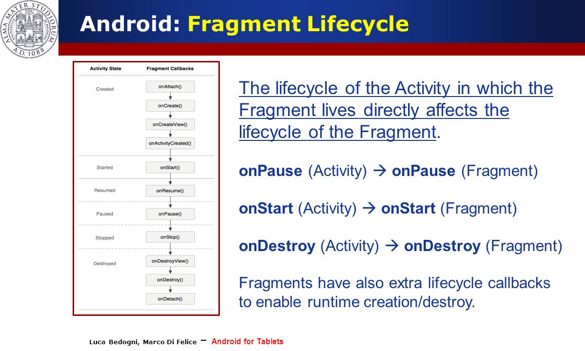 Luca Bedogni, Marco Di Felice – Android for Tablets (c) Luca Bedogni Android: Fragment Lifecycle The lifecycle of the Activity in which the Fragment lives directly affects the lifecycle of the Fragment.