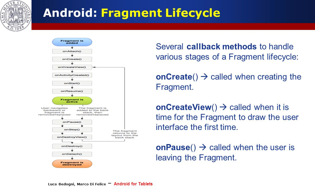 Luca Bedogni, Marco Di Felice – Android for Tablets (c) Luca Bedogni 2012 9 Android: Fragment Lifecycle Several callback methods to handle various sta