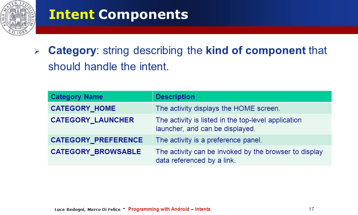 Luca Bedogni, Marco Di Felice - Programming with Android – Intents 17 Intent Components Category: string describing the kind of component that should