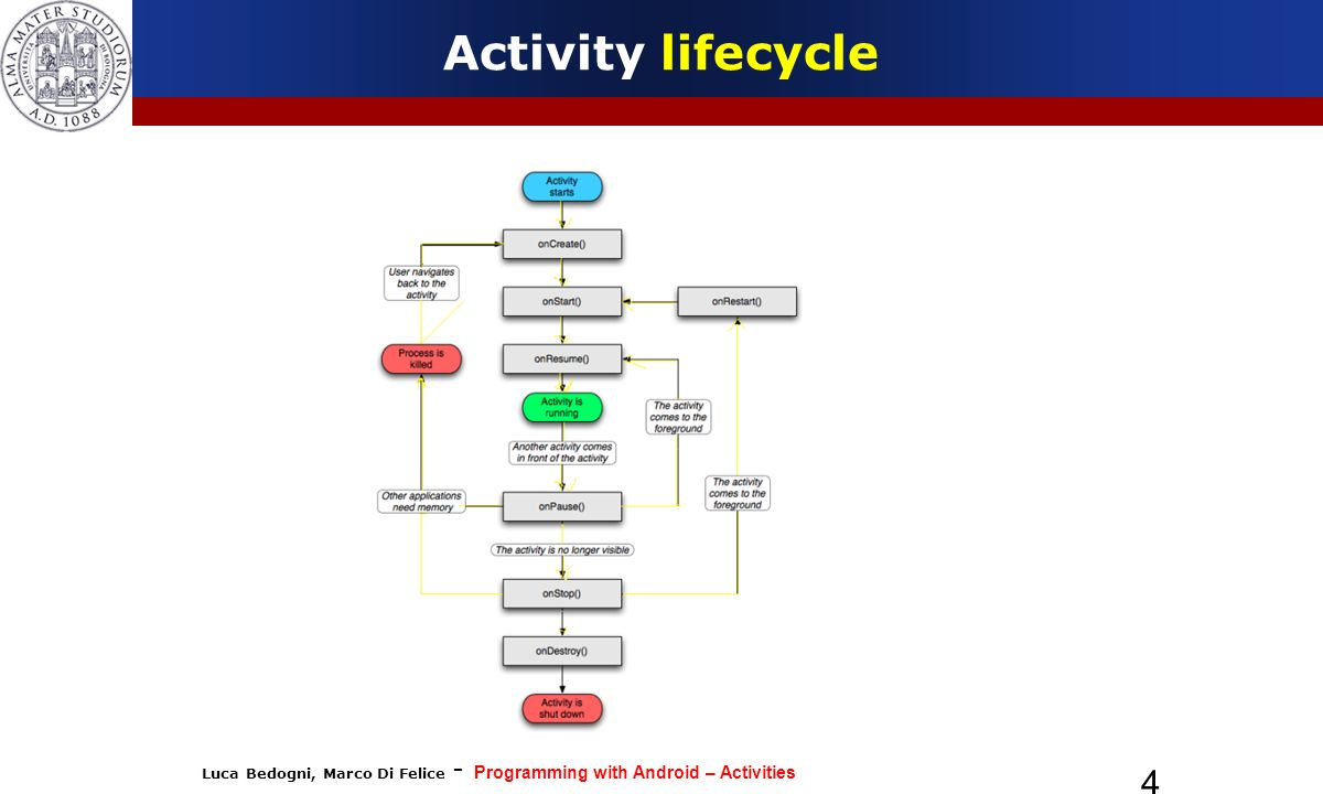 Luca Bedogni, Marco Di Felice - Programming with Android – Activities 4 Activity lifecycle