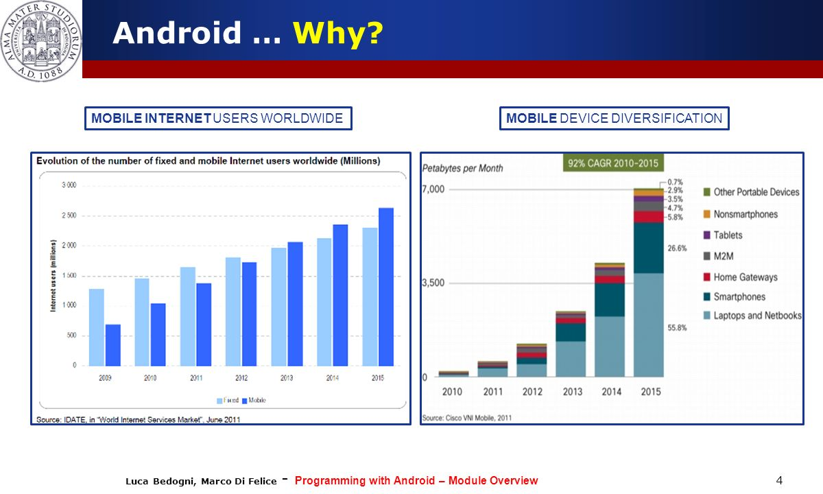 Luca Bedogni, Marco Di Felice - Programming with Android – Module Overview 4 Android … Why.