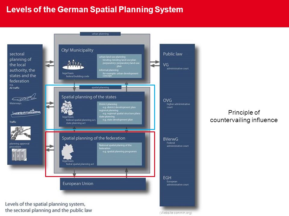 Levels of the German Spatial Planning System (Website commin.org) Principle of countervailing influence