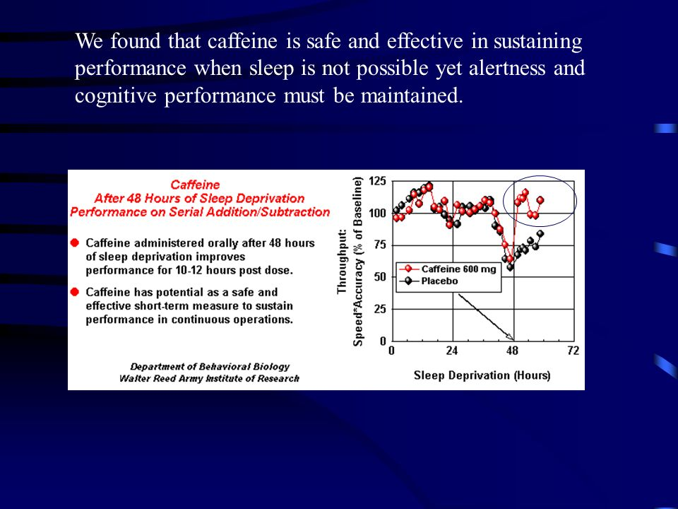 We found that caffeine is safe and effective in sustaining performance when sleep is not possible yet alertness and cognitive performance must be maintained.