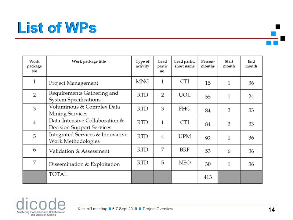 14 Kick-off meeting 6-7 Sept 2010 Project Overview List of WPs
