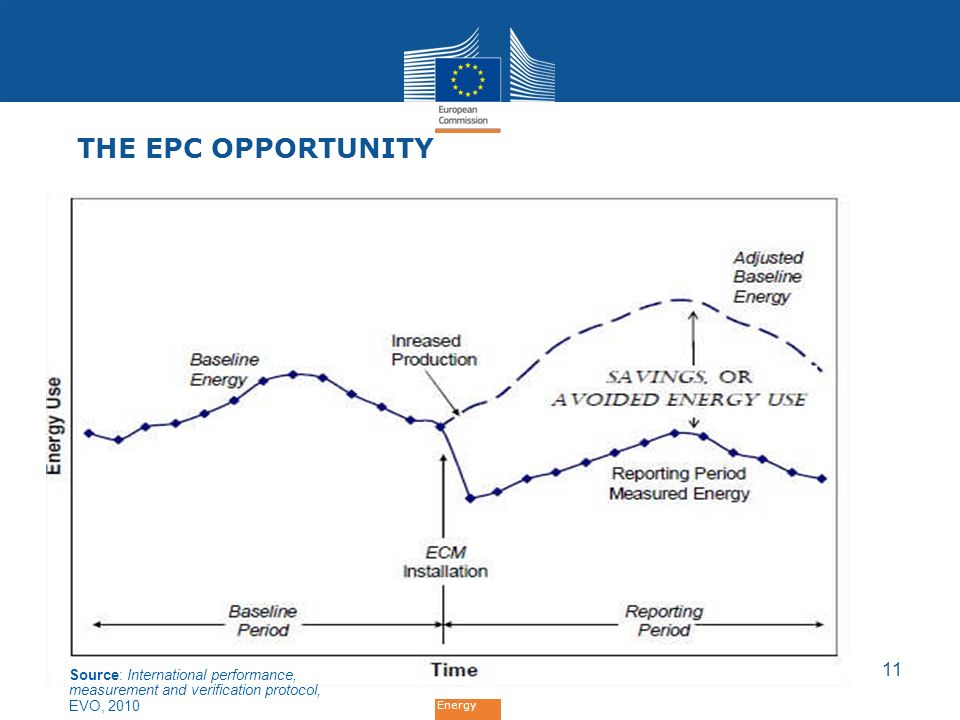 Energy 11 THE EPC OPPORTUNITY Source: International performance, measurement and verification protocol, EVO, 2010