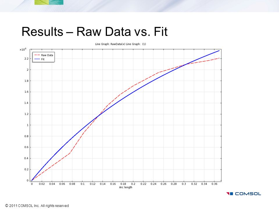 © 2011 COMSOL Inc. All rights reserved Results – Raw Data vs. Fit