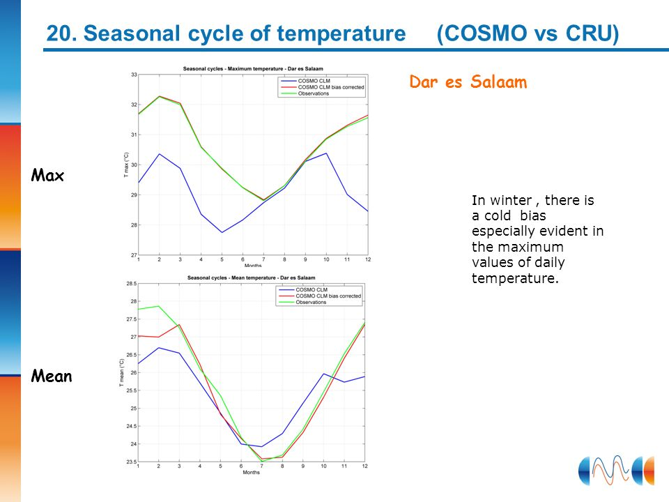 Dar es Salaam Max Mean 20. Seasonal cycle of temperature (COSMO vs CRU) In winter, there is a cold bias especially evident in the maximum values of da