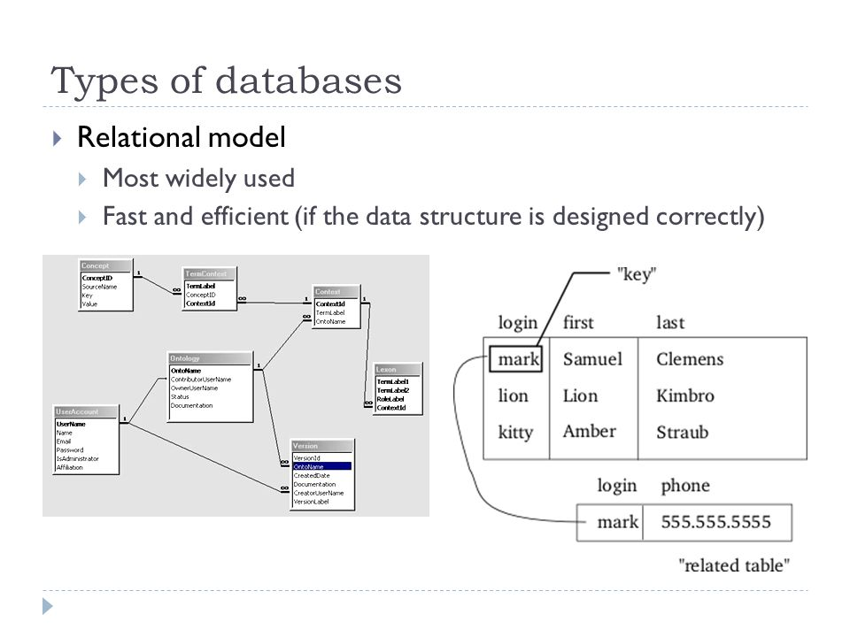 Types of databases Relational model Most widely used Fast and efficient (if the data structure is designed correctly)