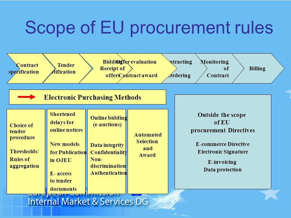 Scope of EU procurement rules Contracting Ordering Billing Monitoring of Contract Outside the scope of EU procurement Directives E-commerce Directive