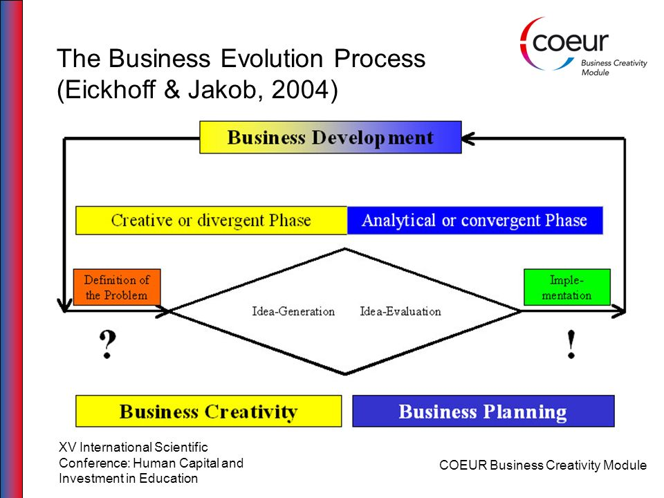 COEUR Business Creativity Module XV International Scientific Conference: Human Capital and Investment in Education The Business Evolution Process (Eic