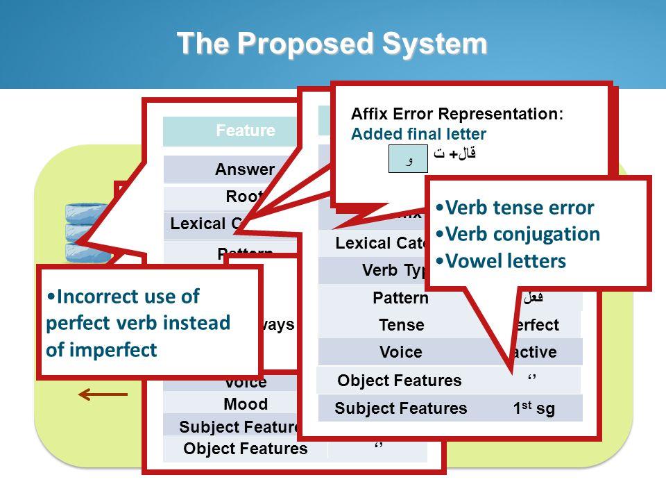 The Proposed System Arabic ILTS Item banking Disambiguation Module Word Analyzer Module Error Classification Module Tutoring Module Learner Answer Fee