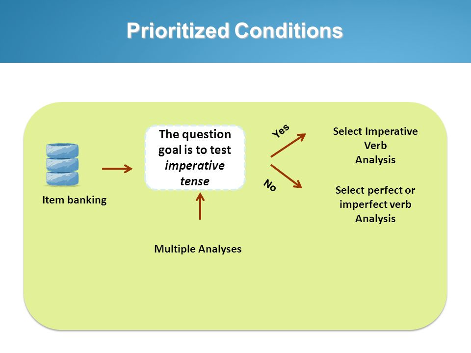 Prioritized Conditions Item banking The question goal is to test imperative tense Multiple Analyses Yes No Select Imperative Verb Analysis Select perf
