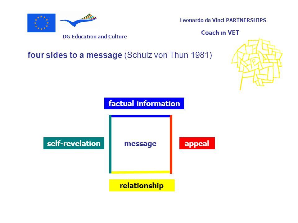 DG Education and Culture Leonardo da Vinci PARTNERSHIPS Coach in VET four sides to a message (Schulz von Thun 1981) message factual information appeal