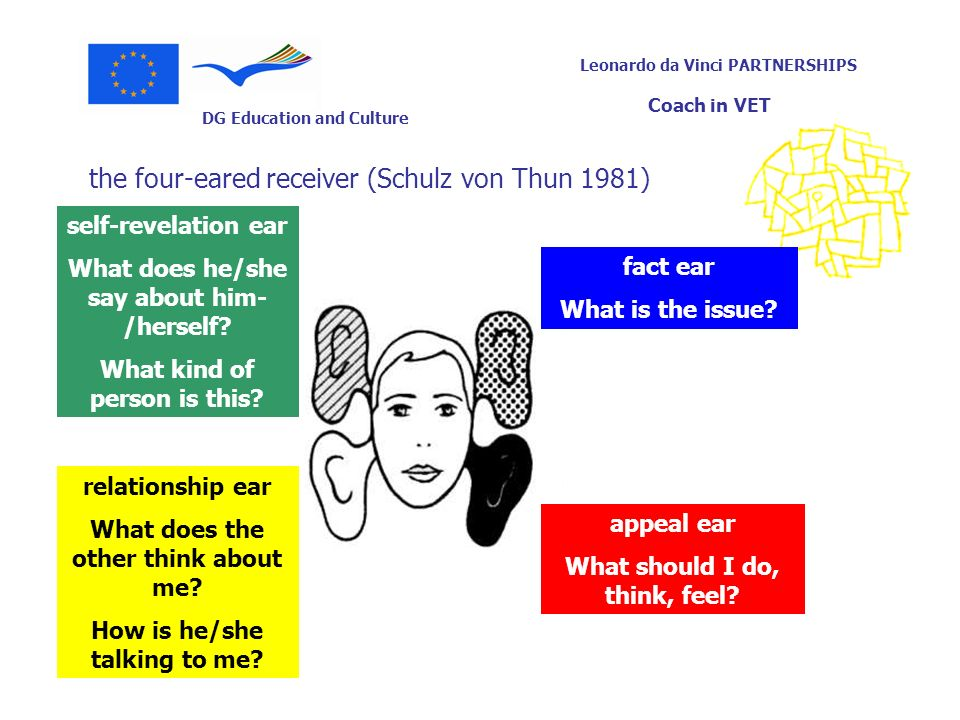 DG Education and Culture Leonardo da Vinci PARTNERSHIPS Coach in VET the four-eared receiver (Schulz von Thun 1981) fact ear What is the issue? appeal