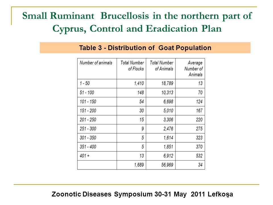 Small Ruminant Brucellosis in the northern part of Cyprus, Control and Eradication Plan Zoonotic Diseases Symposium 30-31 May 2011 Lefkoşa Table 3 - D