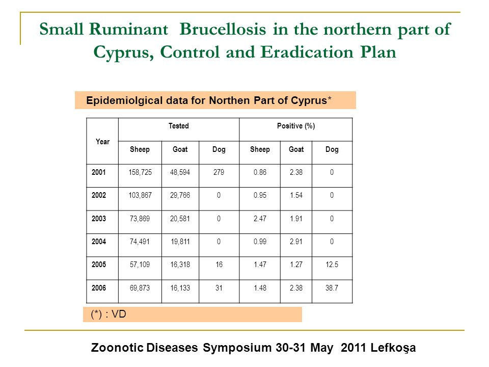 Small Ruminant Brucellosis in the northern part of Cyprus, Control and Eradication Plan Zoonotic Diseases Symposium 30-31 May 2011 Lefkoşa Epidemiolgi
