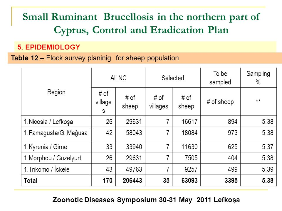 Small Ruminant Brucellosis in the northern part of Cyprus, Control and Eradication Plan Zoonotic Diseases Symposium 30-31 May 2011 Lefkoşa 5. EPIDEMIO