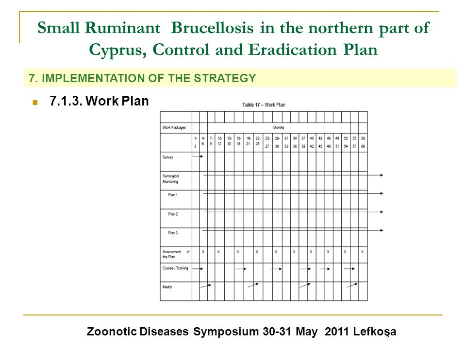 Small Ruminant Brucellosis in the northern part of Cyprus, Control and Eradication Plan Zoonotic Diseases Symposium 30-31 May 2011 Lefkoşa 7. IMPLEMEN