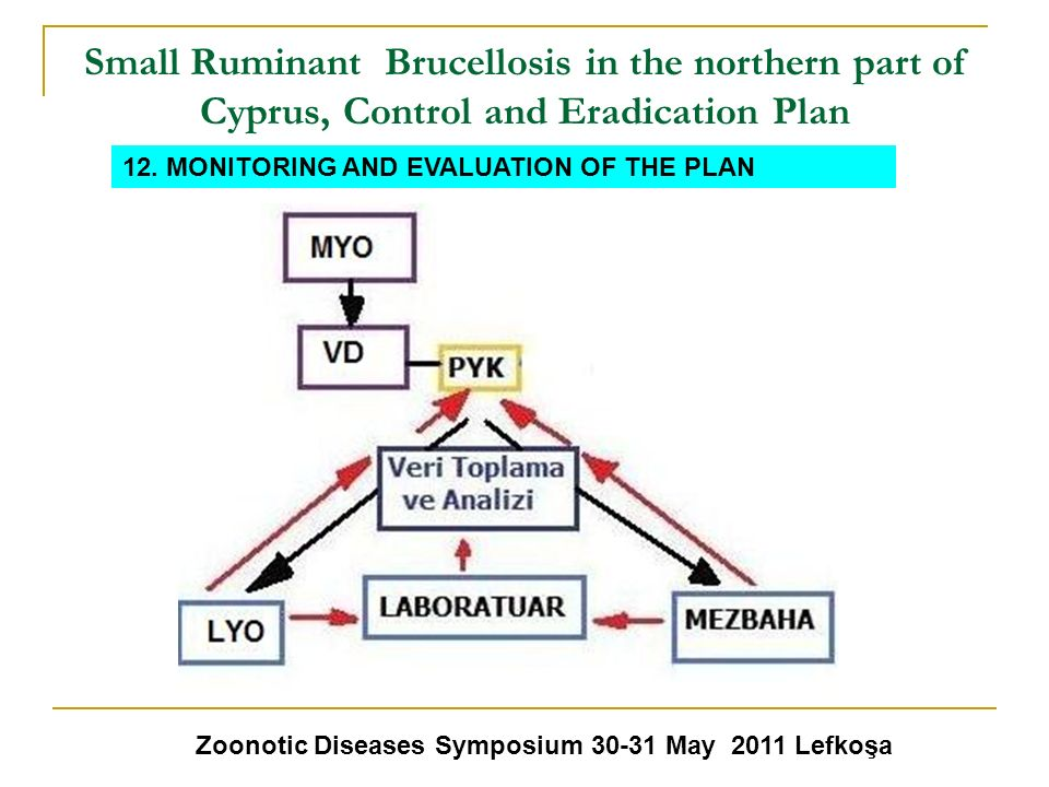 Small Ruminant Brucellosis in the northern part of Cyprus, Control and Eradication Plan Zoonotic Diseases Symposium 30-31 May 2011 Lefkoşa 12. MONITOR