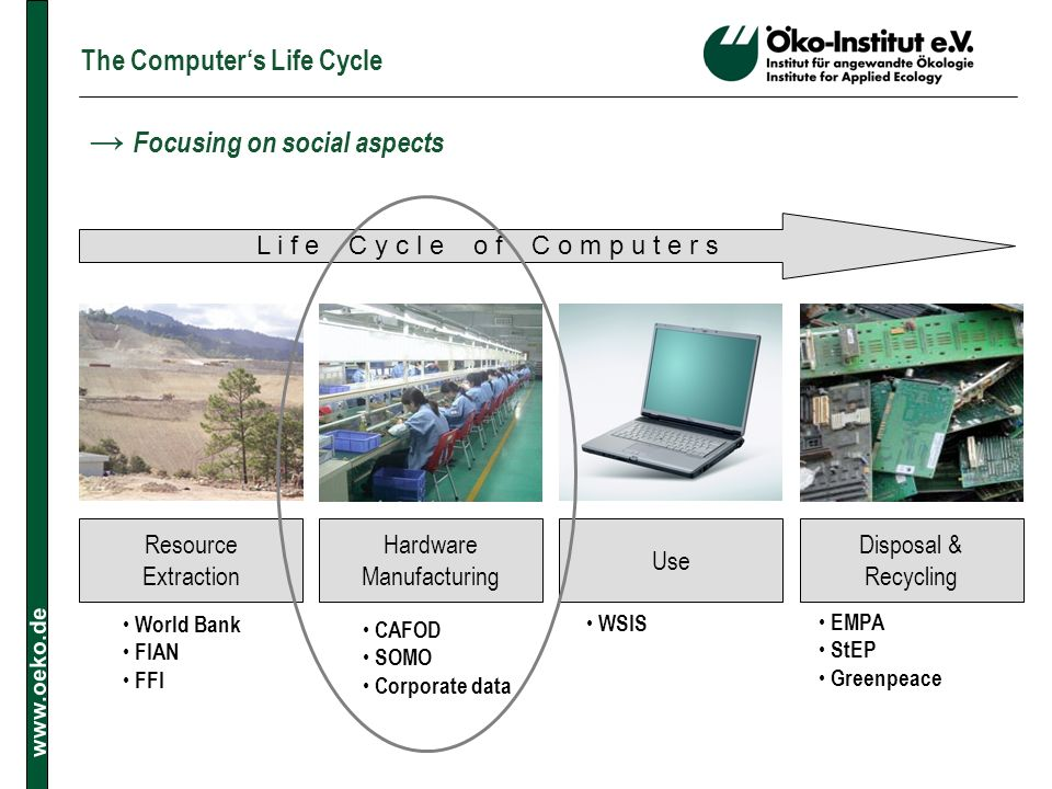 www.oeko.de The Computers Life Cycle L i f e C y c l e o f C o m p u t e r s WSIS EMPA StEP Greenpeace World Bank FIAN FFI CAFOD SOMO Corporate data H