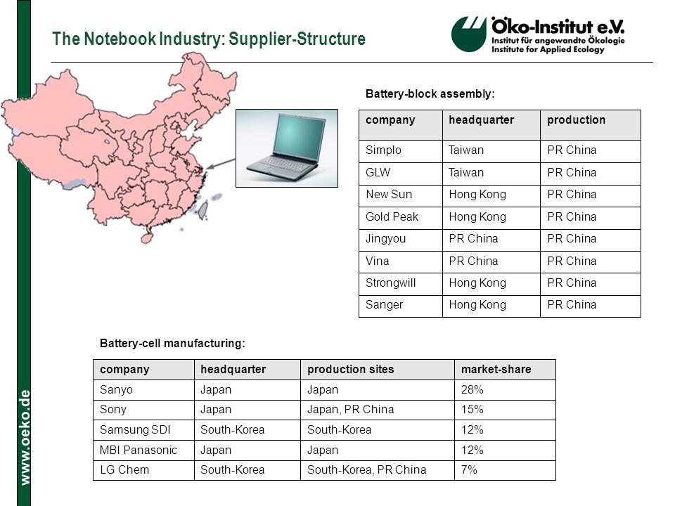 www.oeko.de The Notebook Industry: Supplier-Structure PR ChinaHong KongSanger PR ChinaHong KongStrongwill PR China Vina PR China Jingyou PR ChinaHong