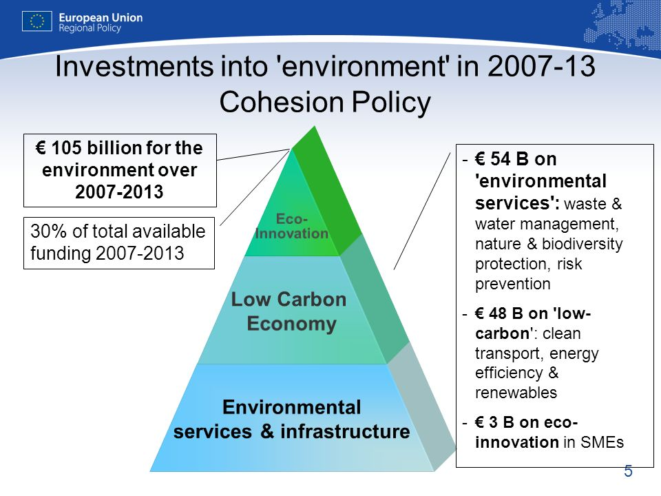 5 Investments into 'environment' in 2007-13 Cohesion Policy Eco- Innovation Low Carbon Economy Environmental services & infrastructure 30% of total av