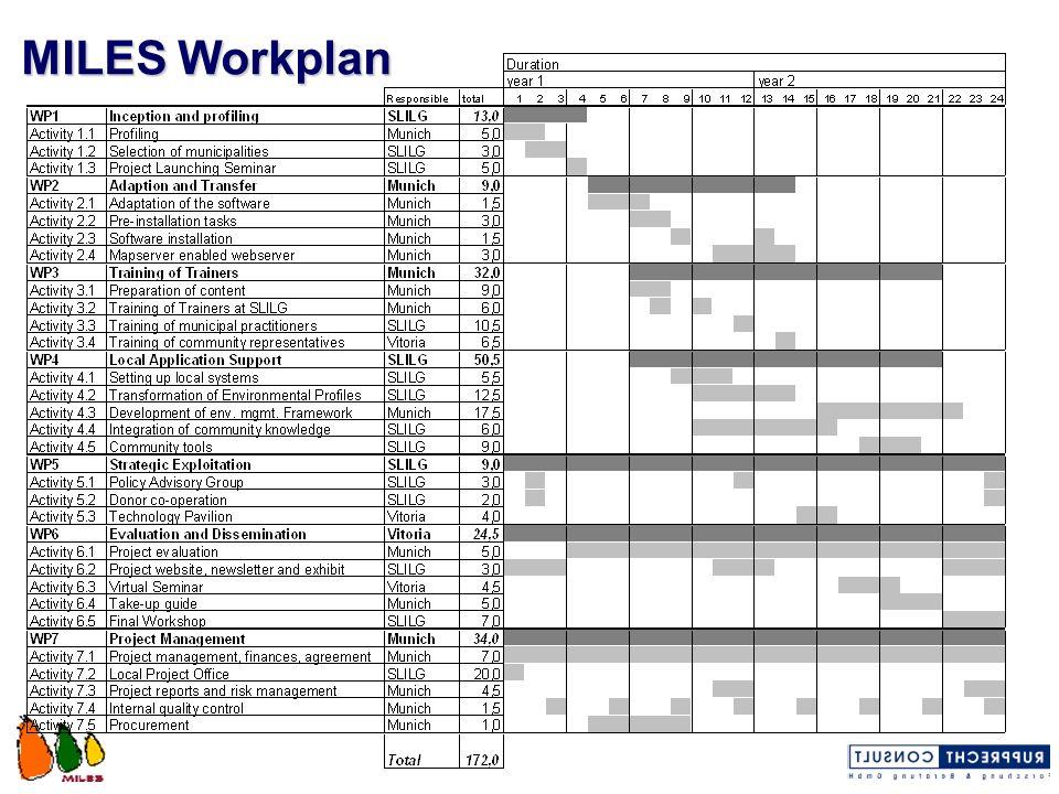 MILES Workplan