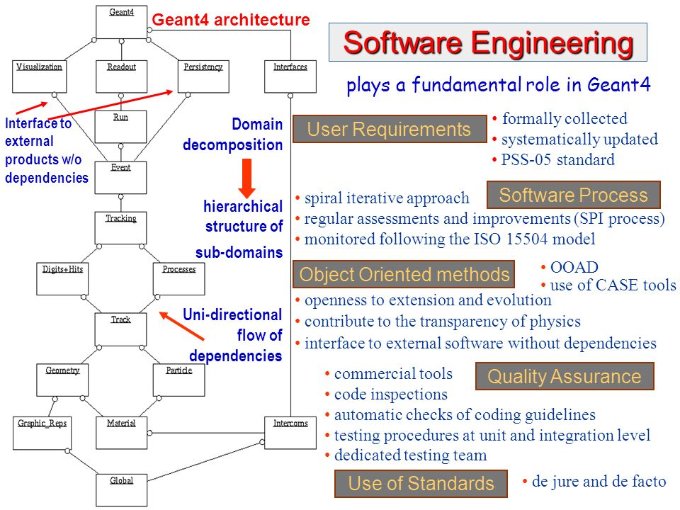 Maria Grazia Pia, INFN Genova Domain decomposition hierarchical structure of sub-domains Geant4 architecture Uni-directional flow of dependencies Inte
