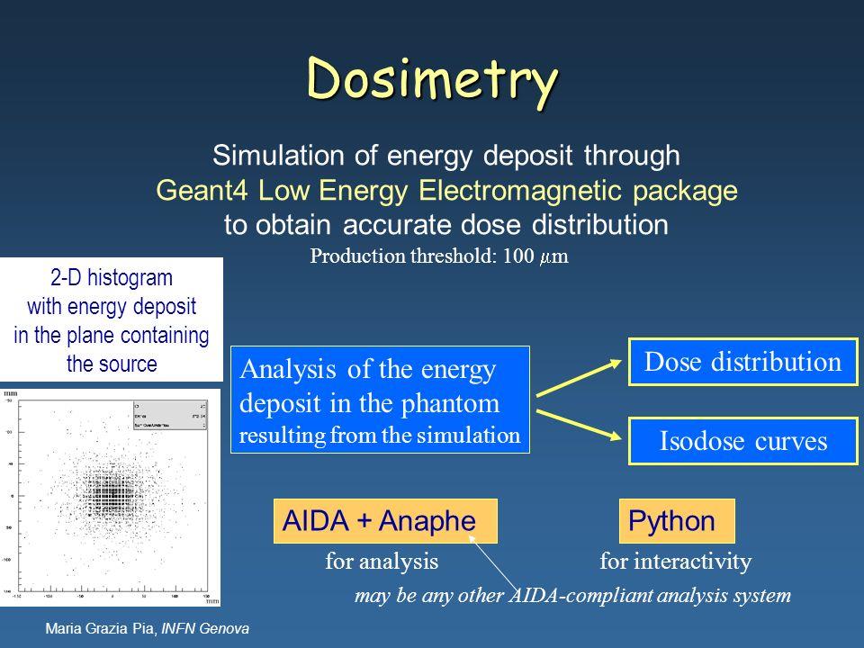 Maria Grazia Pia, INFN Genova Dosimetry AIDA + AnaphePython Analysis of the energy deposit in the phantom resulting from the simulation Dose distribut