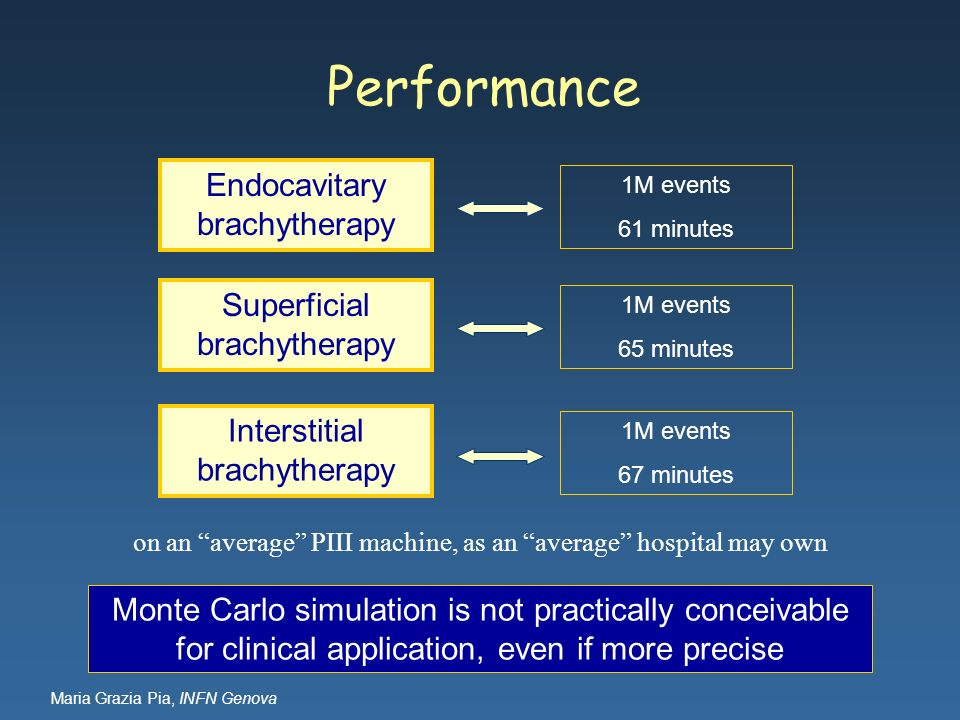 Maria Grazia Pia, INFN Genova Performance Endocavitary brachytherapy 1M events 61 minutes Interstitial brachytherapy 1M events 67 minutes Superficial