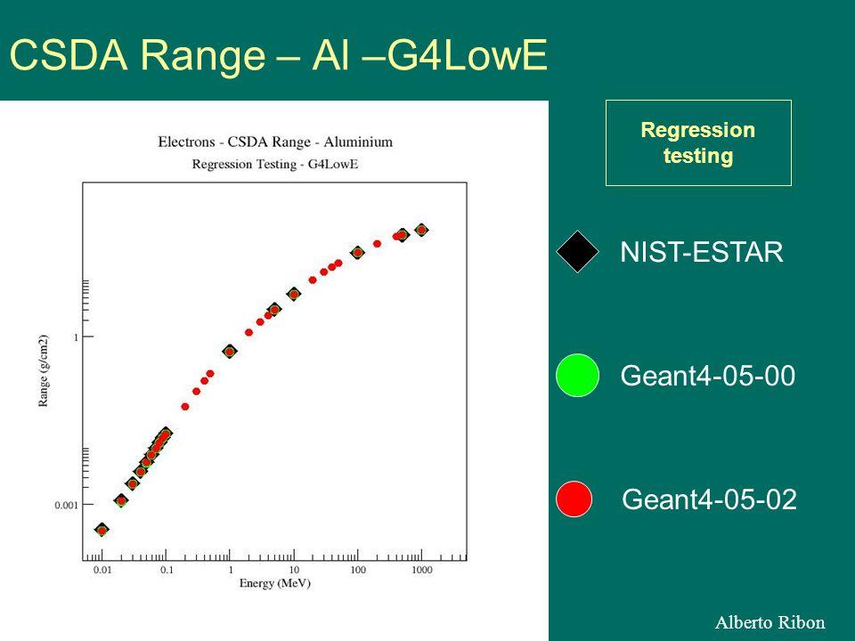 Alberto Ribon CSDA Range – Al –G4LowE Geant4-05-02 NIST-ESTAR Geant4-05-00 Regression testing