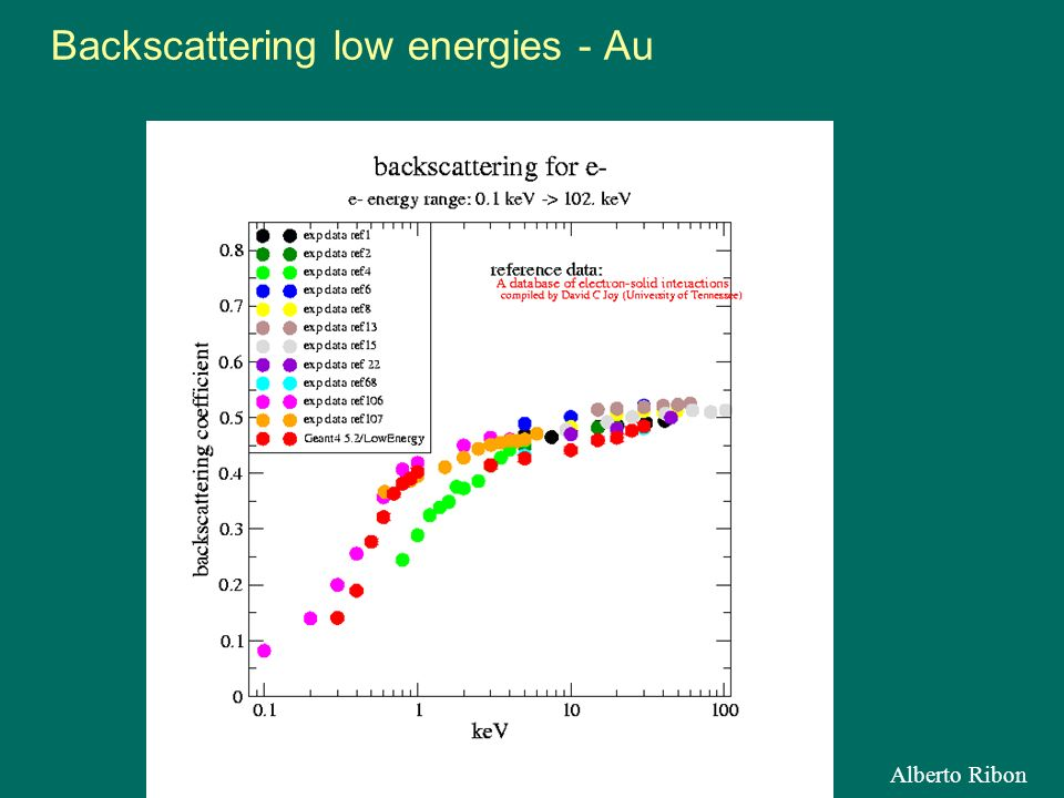 Alberto Ribon Backscattering low energies - Au