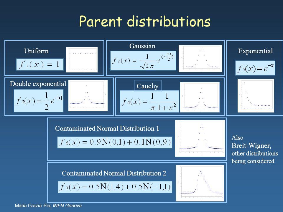 Maria Grazia Pia, INFN Genova Parent distributions Uniform Gaussian Double exponential Cauchy Exponential Contaminated Normal Distribution 2Contaminat