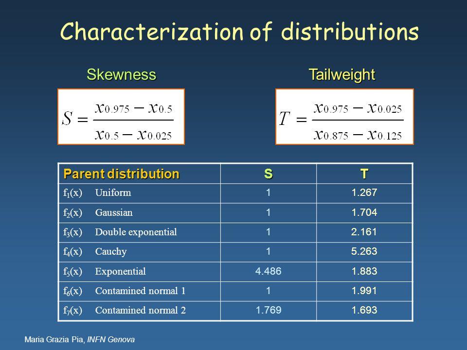 Maria Grazia Pia, INFN Genova Characterization of distributions Parent distribution ST f 1 (x) Uniform 11.267 f 2 (x) Gaussian 11.704 f 3 (x) Double e