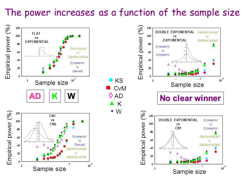 Maria Grazia Pia, INFN Genova The power increases as a function of the sample size FLAT vs EXPONENTIAL Sample size Empirical power (%) Symmetric vs sk