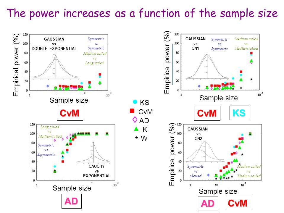 Maria Grazia Pia, INFN Genova GAUSSIAN vs DOUBLE EXPONENTIAL Samples size Empirical power (%) Very similar distributions Simmetric vs Simmetric Medium