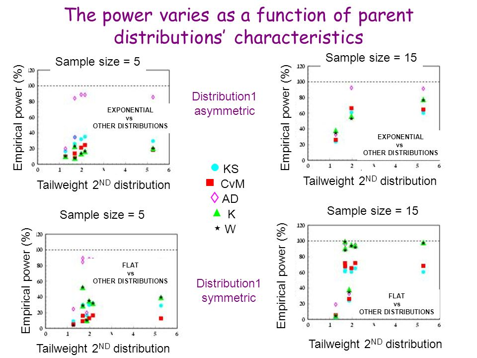 Maria Grazia Pia, INFN Genova The power varies as a function of parent distributions characteristics Sample size = 5 EXPONENTIAL vs OTHER DISTRIBUTION