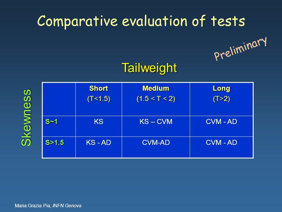 Maria Grazia Pia, INFN Genova Comparative evaluation of tests Short (T<1.5) Medium (1.5 < T < 2) Long(T>2) S~1S~1S~1S~1KSKS – CVMCVM - AD S>1.5 KS - A