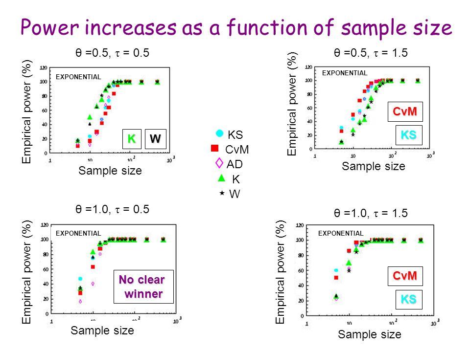 Maria Grazia Pia, INFN Genova Power increases as a function of sample size KS CvM AD K W Empirical power (%) Sample size EXPONENTIAL θ =0.5, τ = 0.5 E