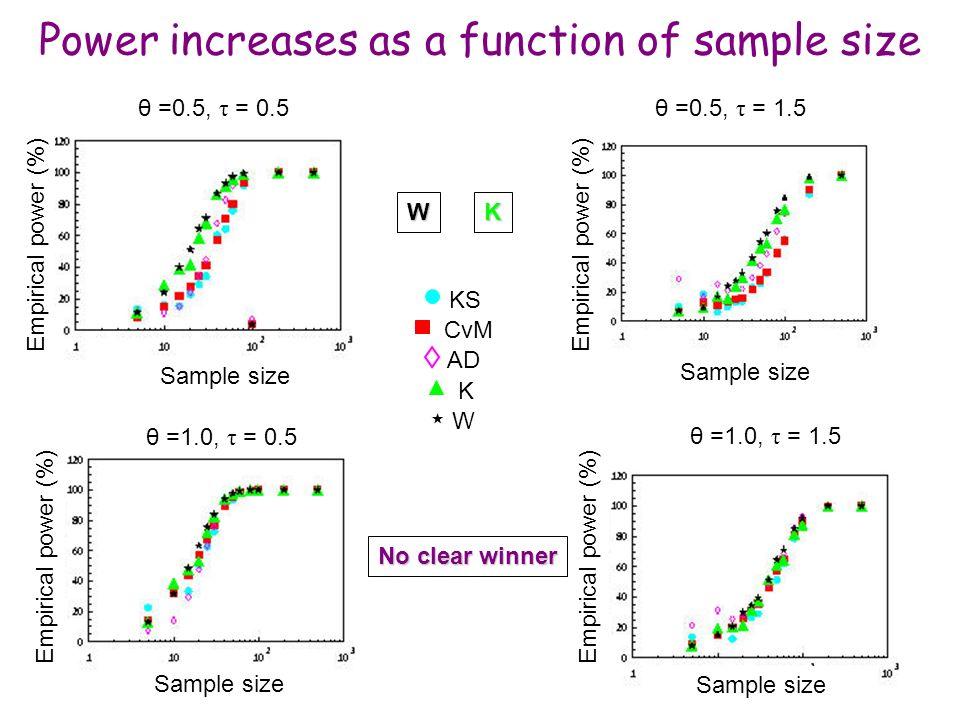 Maria Grazia Pia, INFN Genova Power increases as a function of sample size Sample size Empirical power (%) Sample size KS CvM AD K W θ =0.5, τ = 0.5 θ