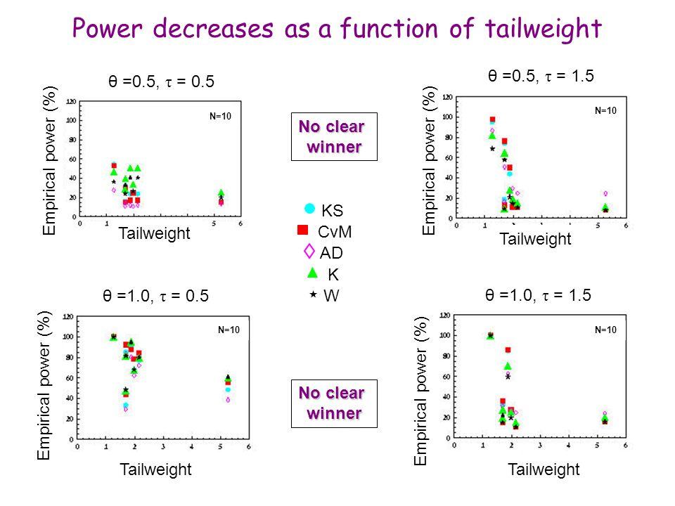 Maria Grazia Pia, INFN Genova Power decreases as a function of tailweight No clear winner KS CvM AD K W Tailweight Empirical power (%) θ =1.0, τ = 0.5