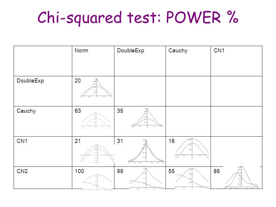 Maria Grazia Pia, INFN Genova Chi-squared test: POWER % NormDoubleExpCauchyCN1 DoubleExp20 Cauchy6335 CN1213116 CN2100995586 Samples size = 500 Number