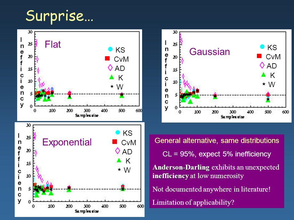 Maria Grazia Pia, INFN Genova Surprise… KS CvM AD K W KS CvM AD K W KS CvM AD K W Flat Gaussian Exponential InefficiencyInefficiency InefficiencyIneff