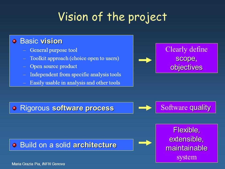 Maria Grazia Pia, INFN Genova Vision of the project software process Rigorous software process vision Basic vision –General purpose tool –Toolkit appr