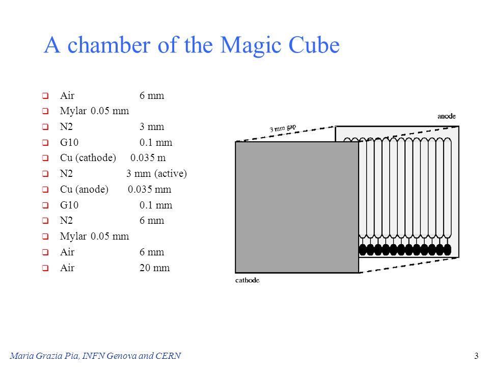 Maria Grazia Pia, INFN Genova and CERN3 A chamber of the Magic Cube q Air6 mm q Mylar0.05 mm q N23 mm q G100.1 mm q Cu (cathode) 0.035 m q N2 3 mm (ac