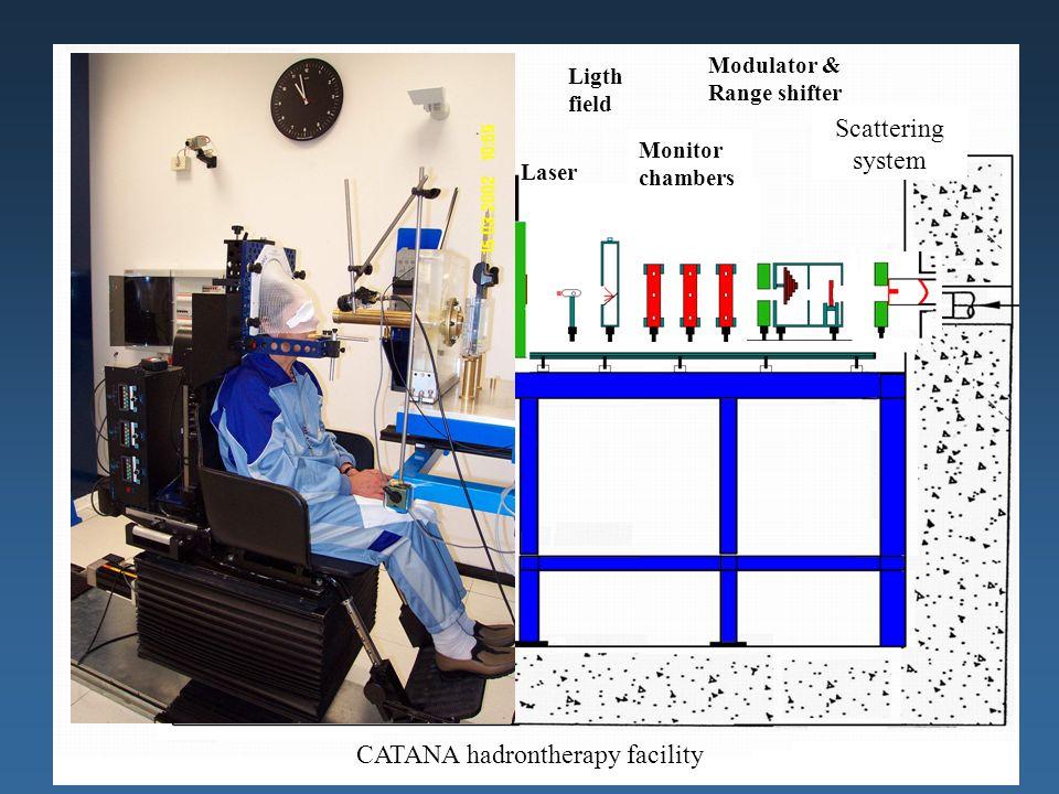 Maria Grazia Pia, INFN Genova 12 Scattering system Modulator & Range shifter Monitor chambers Ligth field Laser CATANA hadrontherapy facility