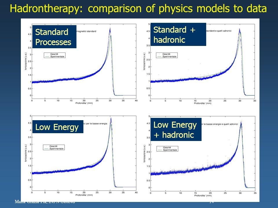 Maria Grazia Pia, INFN Genova 14 Hadrontherapy: comparison of physics models to data Standard Processes Standard + hadronic Low Energy Low Energy + ha