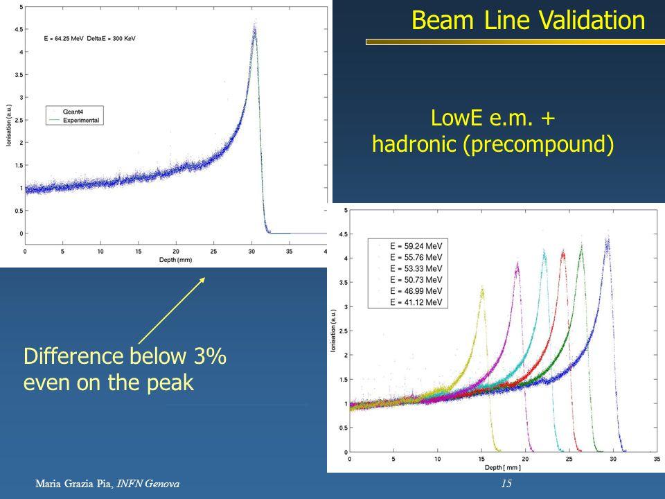Maria Grazia Pia, INFN Genova 15 LowE e.m. + hadronic (precompound) Difference below 3% even on the peak Beam Line Validation