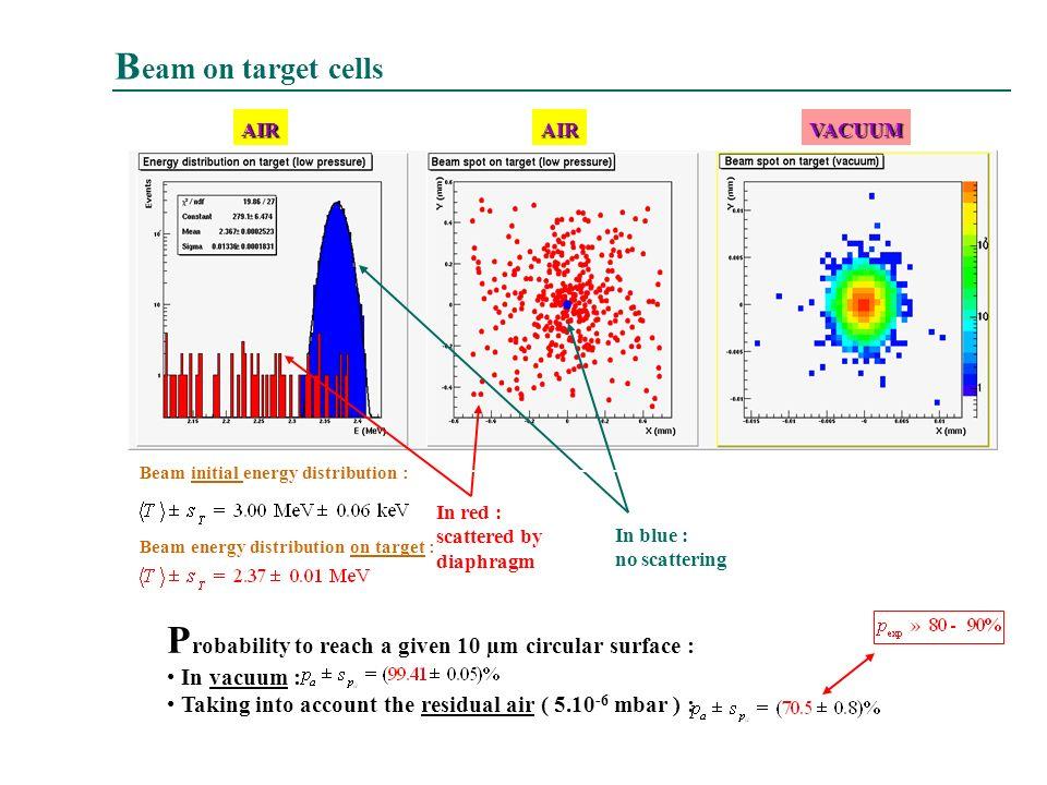 Maria Grazia Pia, INFN Genova 20 P robability to reach a given 10 µm circular surface : In vacuum : Taking into account the residual air ( 5.10 -6 mba